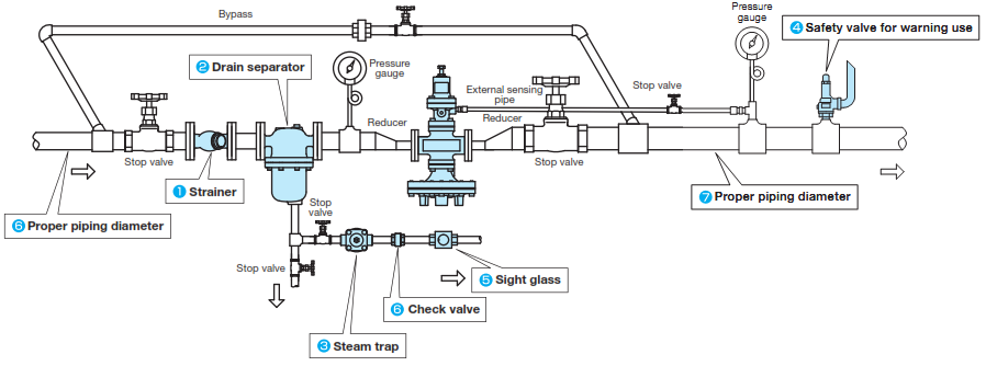 pressure reducing valve in vietnam